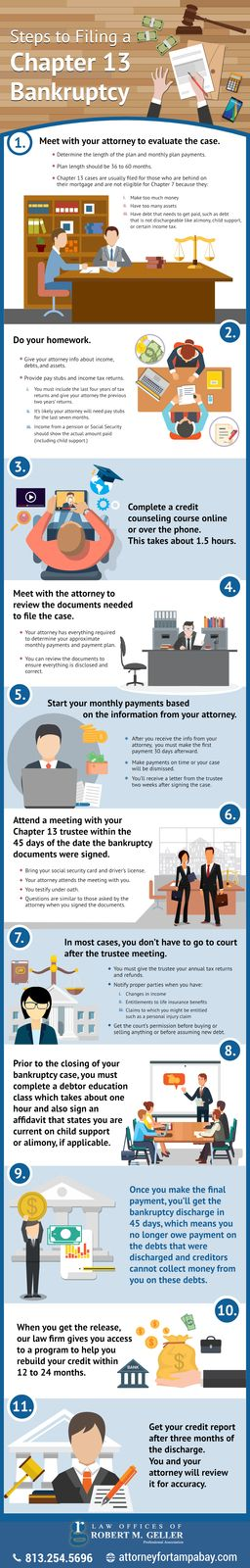 Steps to file Chapter 13 Bankruptcy