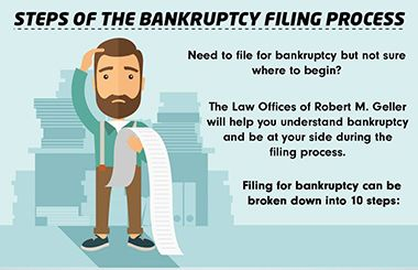How To File for Bankruptcy [Infographic]